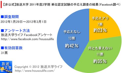 【非公式】放送大学 単位認定試験の手応え調査の結果(Facebook調べ)