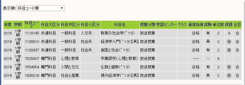 2016年1学期の試験結果・成績