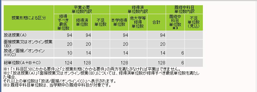 放送大学教養学部の卒業要件124単位を満たして現在128単位